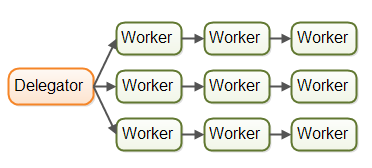 multi-assembly-lines