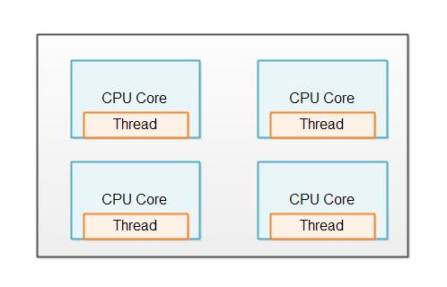 multi-same-threaded-instances