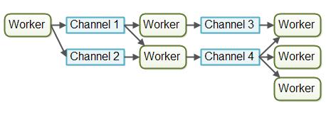 channel-model
