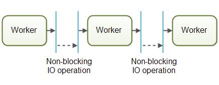 boundary-between-workers