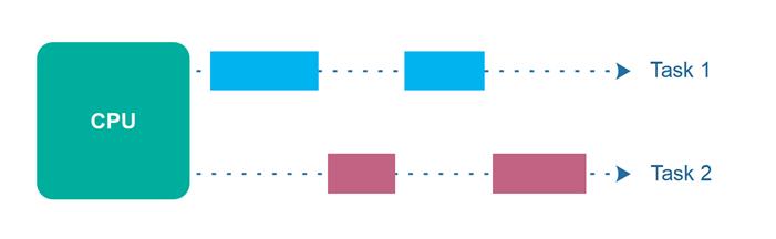 switching-cpu-among-tasks