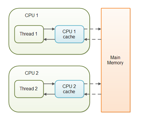 copy-variables-to-different-cpu-cahces