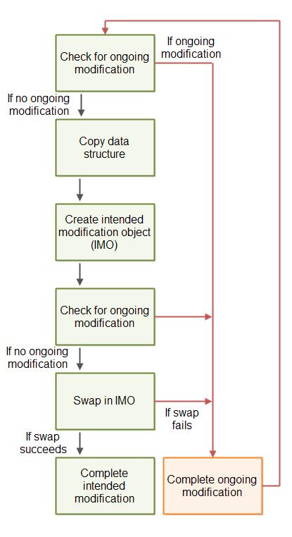 non-blocking-algorithms