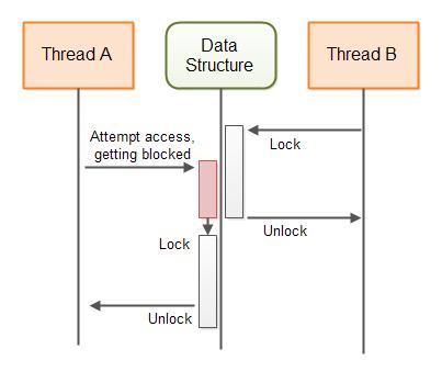 blocking-algorithms