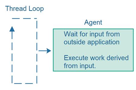 thread-loop-call-agents