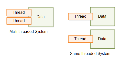 a-difference-between-single-threaded-system-and-traditional-multi-threaded-system
