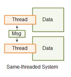 thread-communication-via-messaging